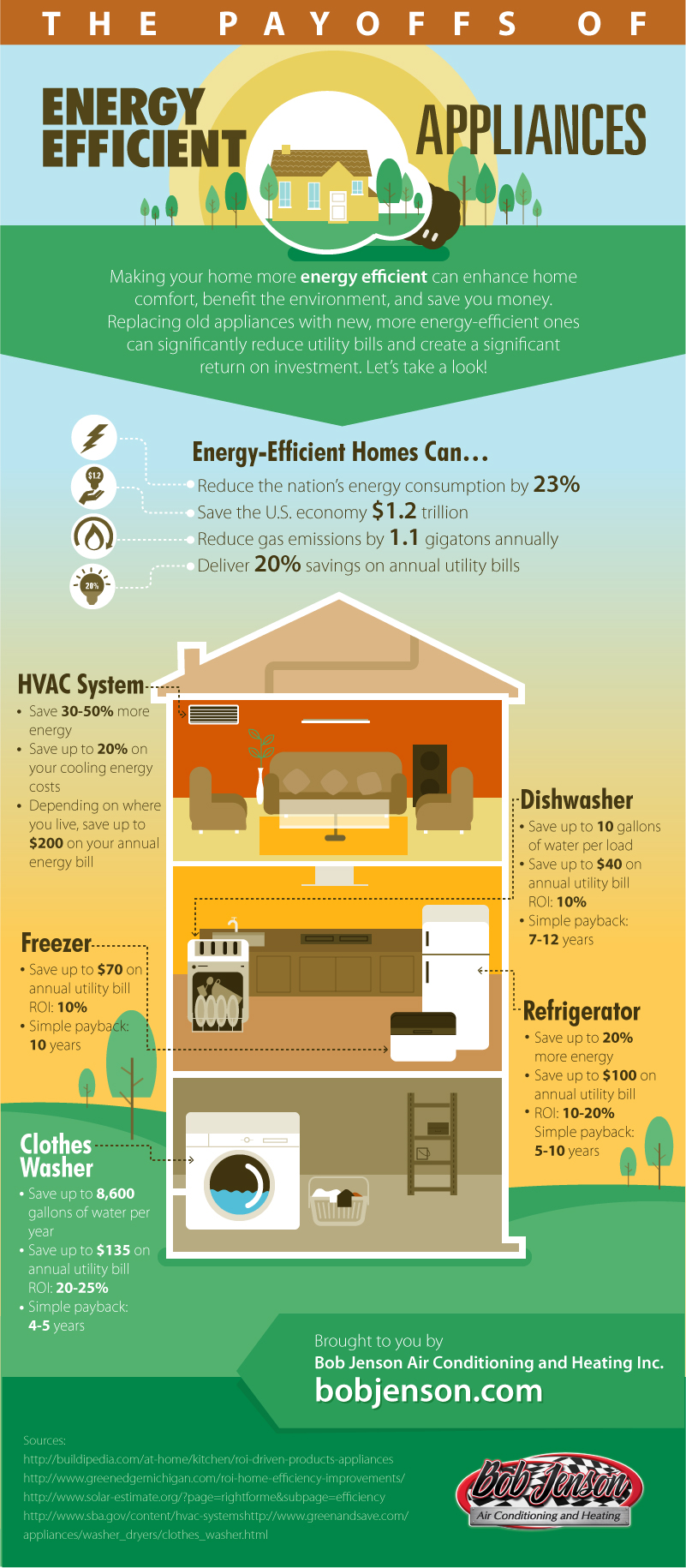Infographic The Payoffs Of Energy Efficient Appliances
